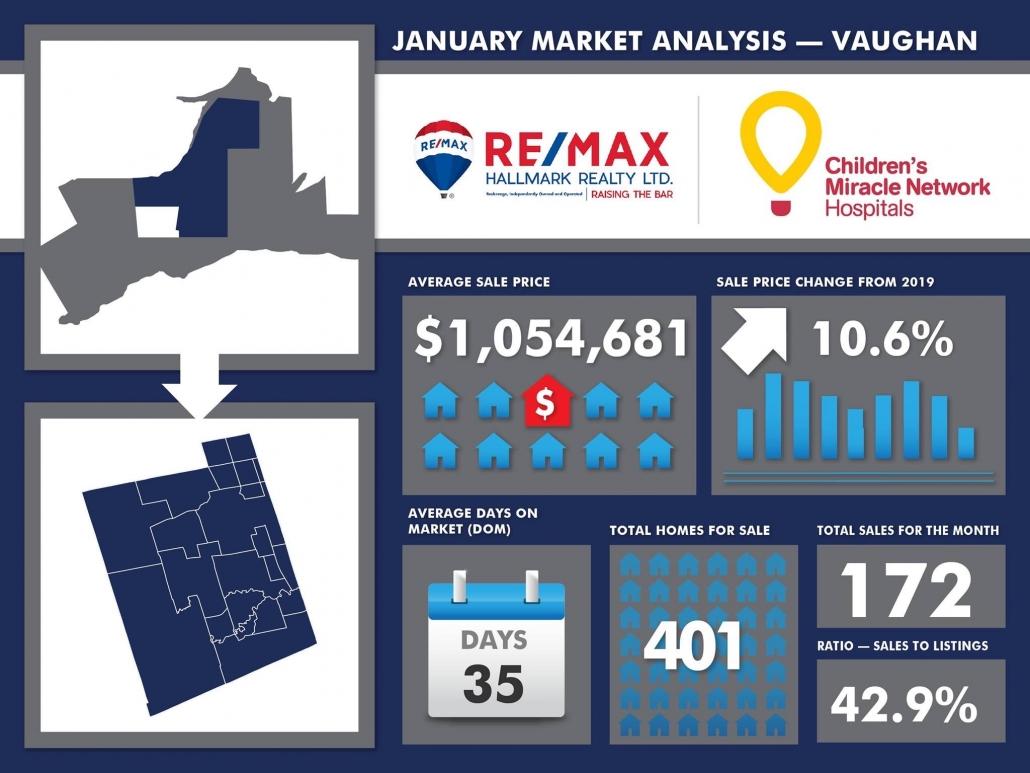 January 2020 Real Estate Market Report Vaughan Ontario